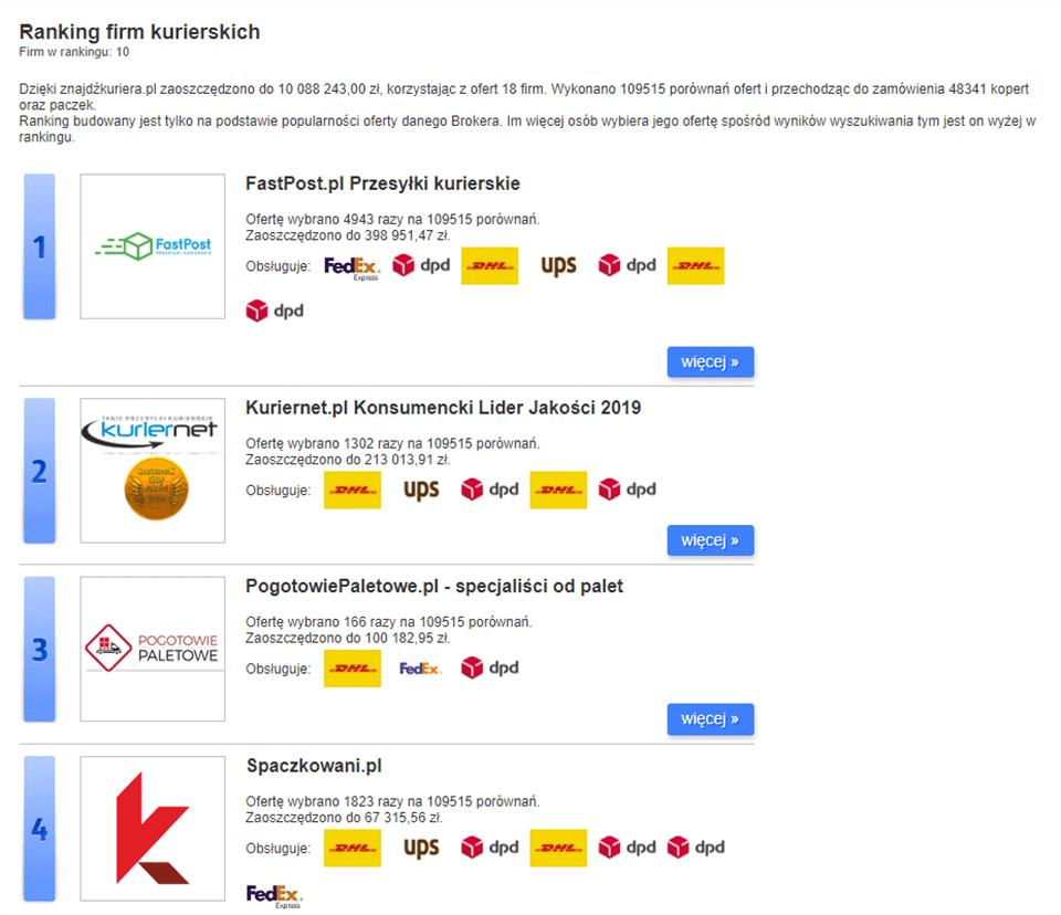 Ranking brokerów kurierskich na ZnajdzKuriera.pl