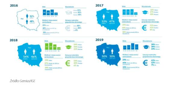 Dane demograficzne polskiego rynku e-commerce w latach 2016-2019