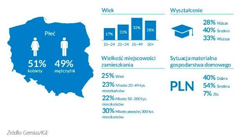 Dane demograficzne polskiego rynku e-commerce za rok 2020