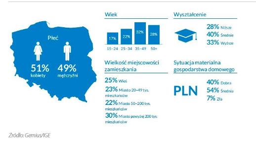 Polski rynek e-commerce w 2020 rok