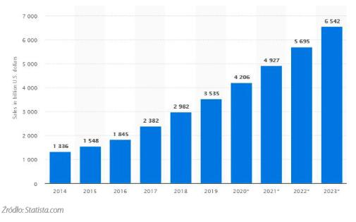 Wartość i prognozy dotyczące globalnego rynku e-commerc