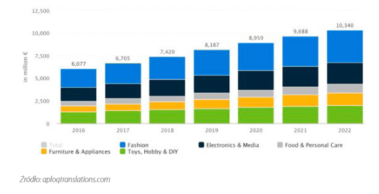 Wartość i prognozy dotyczące polskiego rynku e-commerce w podziale na segmenty (w mln euro)